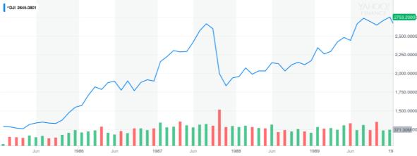 19820101 - 19900101 Reagan Market