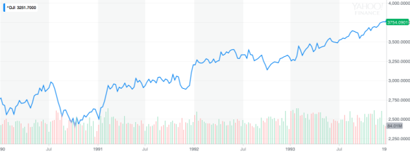 19900101 - 19940101 Bush I Market