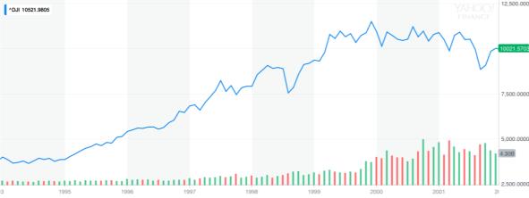 19940101 - 20020101 Clinton Market