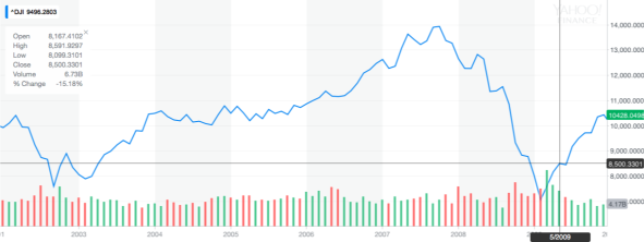 20020101 - 20100101 Bush II Market