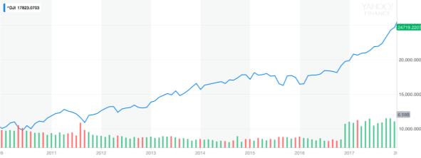 20100101 - 20180101 Obama Market